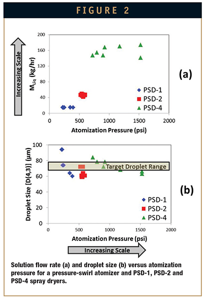 SPRAY-DRIED DISPERSIONS - Efficient Scale-Up Strategy for Spray