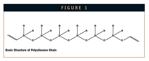 API INTEGRATION - Modification of Silicone Chemistry & Its Influence
