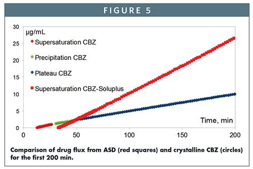 EXCIPIENT UPDATE - Soluplus®: An Understanding of Supersaturation