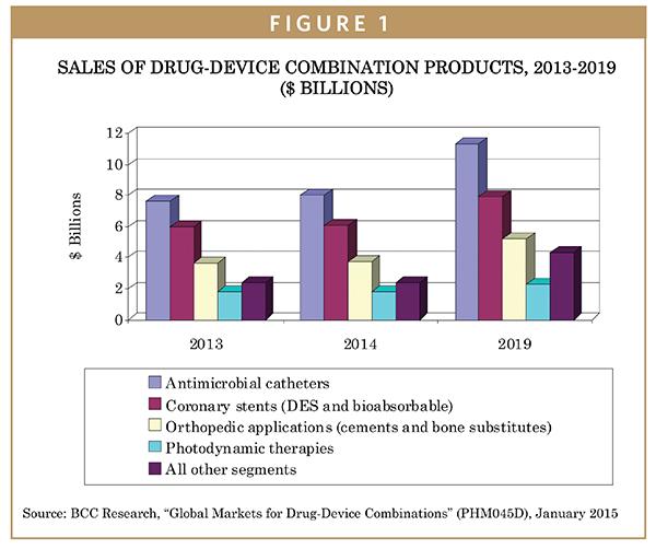 DRUG DEVICE MARKET - Joining Forces: Global Markets for Drug