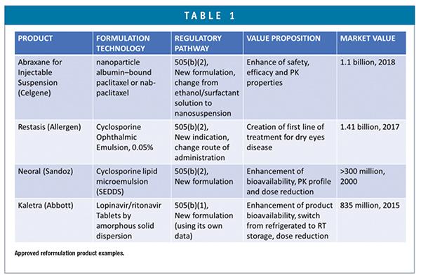 FORMULATION FORUM - Revitalization of Older Drug Products