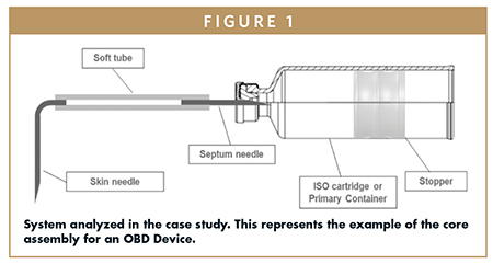 System analyzed in the case study. This represents the example of the core assembly for an OBD Device.