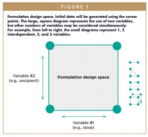Formulation design space. Initial data will be generated using the corner points. The large, square diagram represents the use of two variables, but other numbers of variables may be considered simultaneously. For example, from left to right, the small diagrams represent 1, 2 interdependent, 2, and 3 variables.