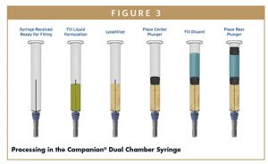 Processing in the Companion® Dual Chamber Syringe