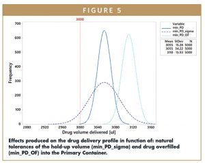 Effects produced on the drug delivery profile in function of: natural tolerances of the hold-up volume (min_PD_sigma) and drug overfilled (min_PD_OF) into the Primary Container.