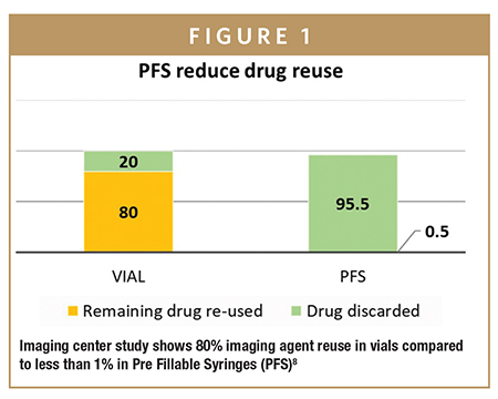 Imaging center study shows 80% imaging agent reuse in vials compared to less than 1% in Pre Fillable Syringes (PFS)8