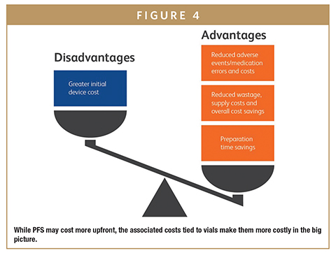 While PFS may cost more upfront, the associated costs tied to vials make them more costly in the big picture.