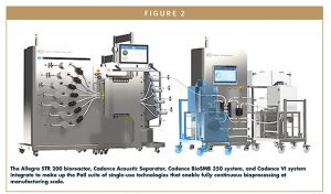 The Allegro STR 200 bioreactor, Cadence Acoustic Separator, Cadence BioSMB 350 system, and Cadence VI system integrate to make up the Pall suite of single-use technologies that enable fully continuous bioprocessing at manufacturing scale.