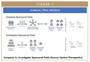 Company vs. Investigator Sponsored Trials (Source: Context Therapeutics)