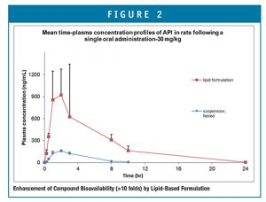 Enhancement of Compound Bioavailability (>10 folds) by Lipid-Based Formulation