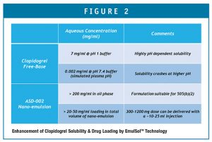 Enhancement of Clopidogrel Solubility & Drug Loading by EmulSolTM Technology