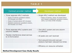 Method Development Case Study Results