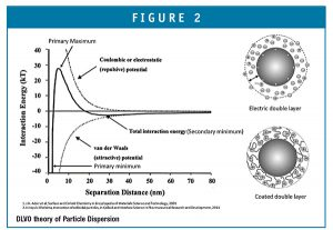 DLVO theory of Particle Dispersion
