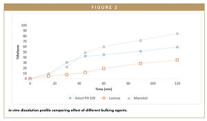 In vitro dissolution profile comparing effect of different bulking agents.