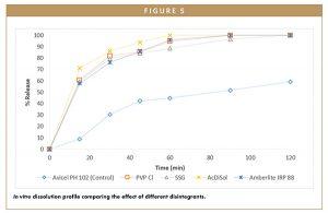 In vitro dissolution profile comparing the effect of different disintegrants.
