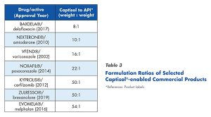 Formulation Ratios of Selected Captisol®-enabled Commercial Products