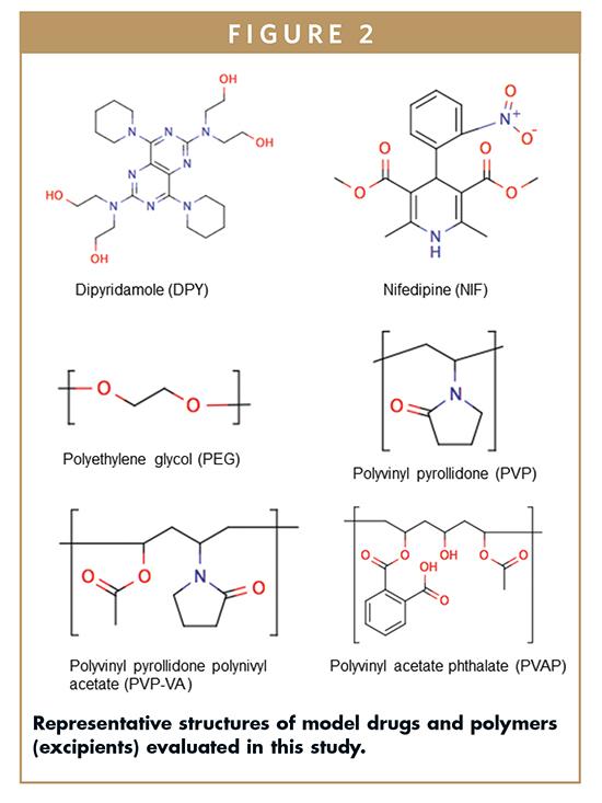 COMPUTATIONAL METHODS - Formulation Development: An