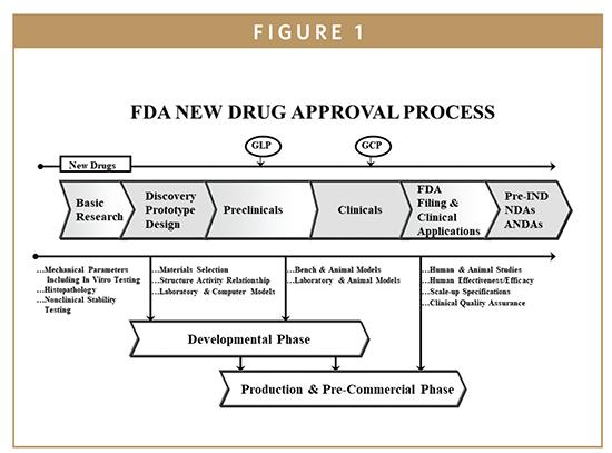 FDA UPDATE - The FDA's New Drug Approval Process: Development