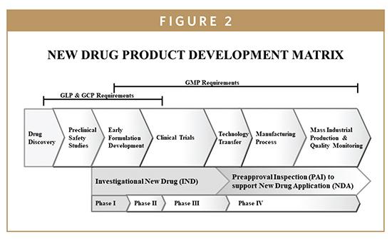 Fda Update The Fda S New Drug Approval Process Development Premarket Applications
