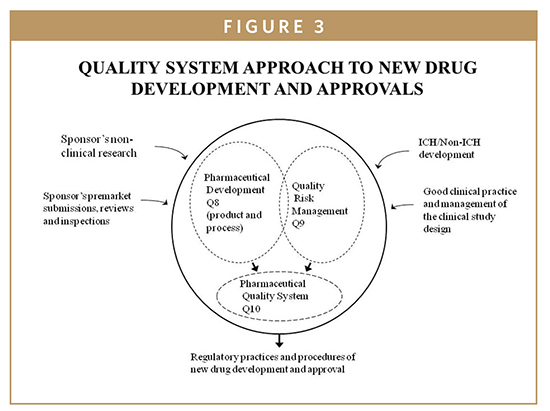 FDA UPDATE - The FDA's New Drug Approval Process