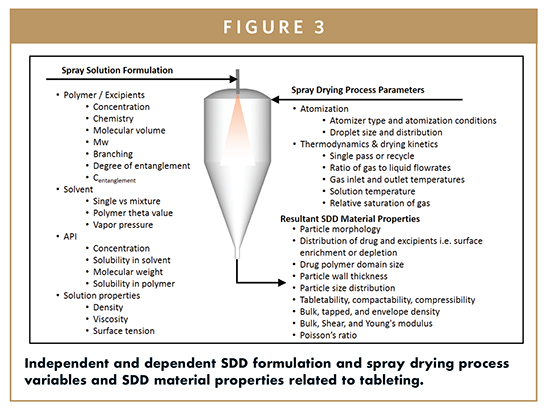 SPRAY-DRIED DISPERSIONS - Particle Engineering of Spray Dried