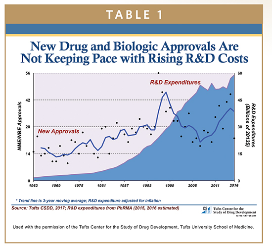 DRUG DEVELOPMENT - To De-Risk Patient Acceptance of Biologic